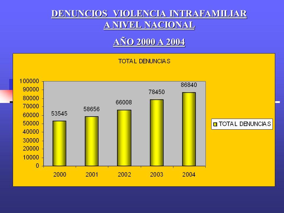 DENUNCIOS VIOLENCIA INTRAFAMILIAR A NIVEL NACIONAL
