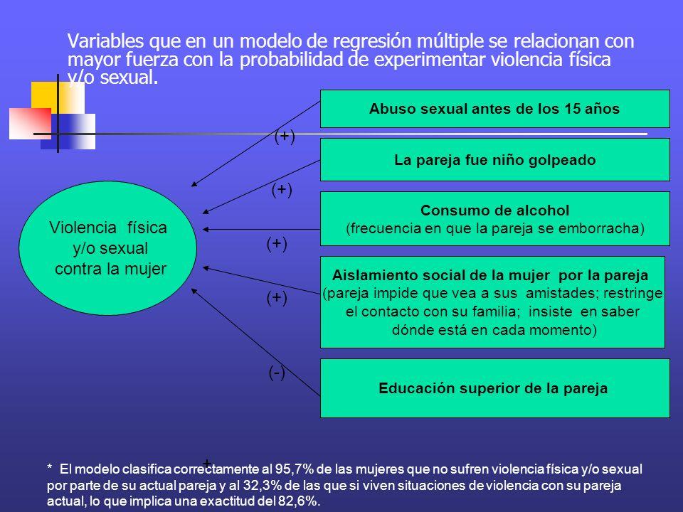 Variables que en un modelo de regresión múltiple se relacionan con mayor fuerza con la probabilidad de experimentar violencia física y/o sexual.
