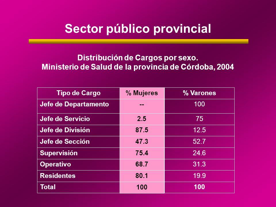 Sector público provincial