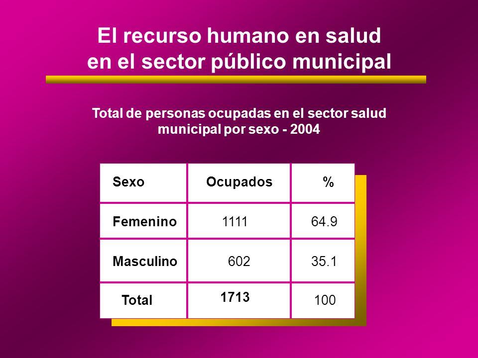 El recurso humano en salud en el sector público municipal