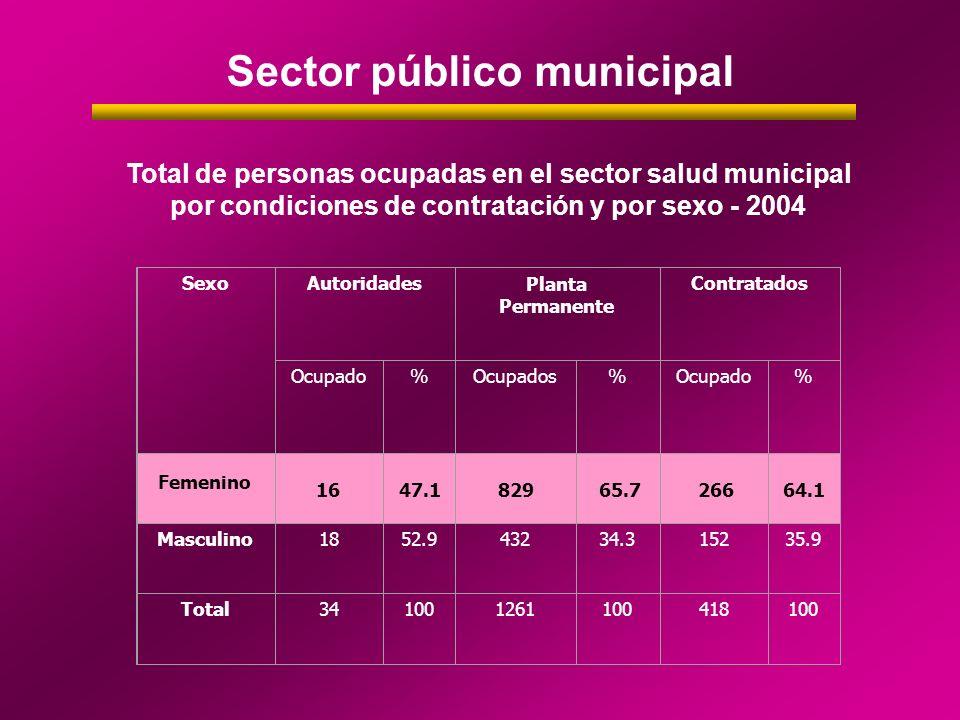 Sector público municipal