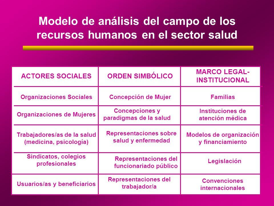 Modelo de análisis del campo de los recursos humanos en el sector salud