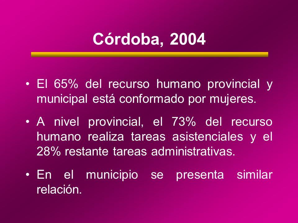 Córdoba, 2004 El 65% del recurso humano provincial y municipal está conformado por mujeres.