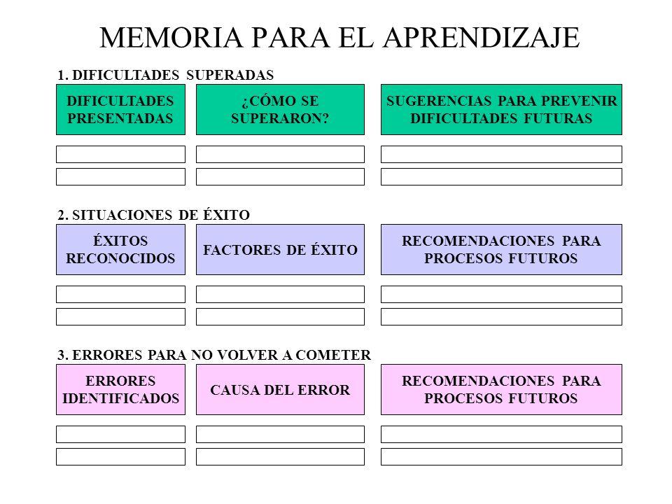 MEMORIA PARA EL APRENDIZAJE