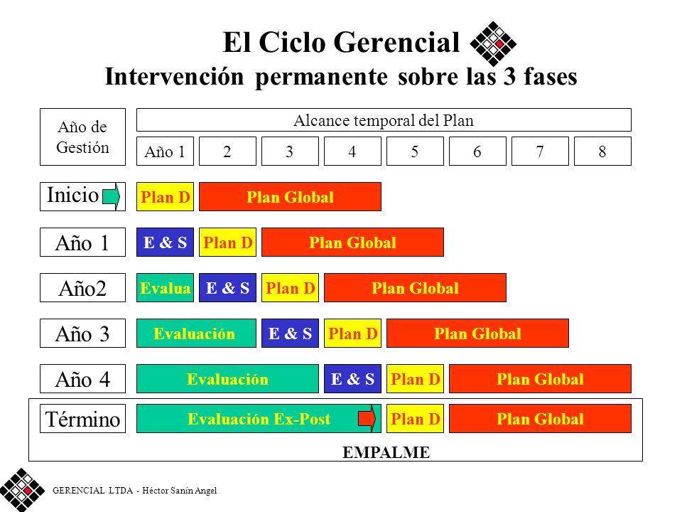 El Ciclo Gerencial Intervención permanente sobre las 3 fases