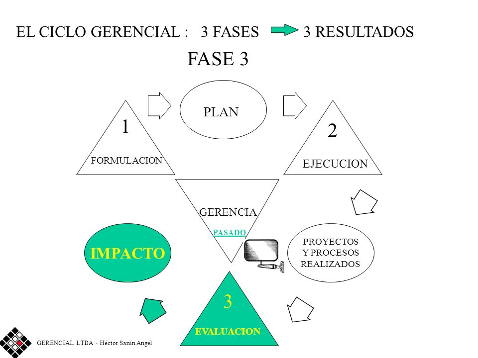 FASE 3 1 2 3 PLAN EL CICLO GERENCIAL : 3 FASES 3 RESULTADOS IMPACTO