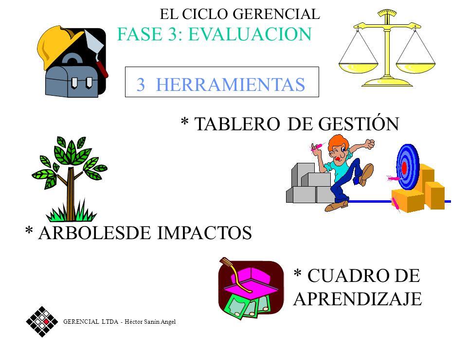FASE 3: EVALUACION 3 HERRAMIENTAS * TABLERO DE GESTIÓN