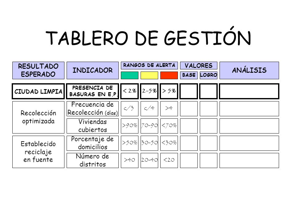 TABLERO DE GESTIÓN RESULTADO ESPERADO INDICADOR Frecuencia de