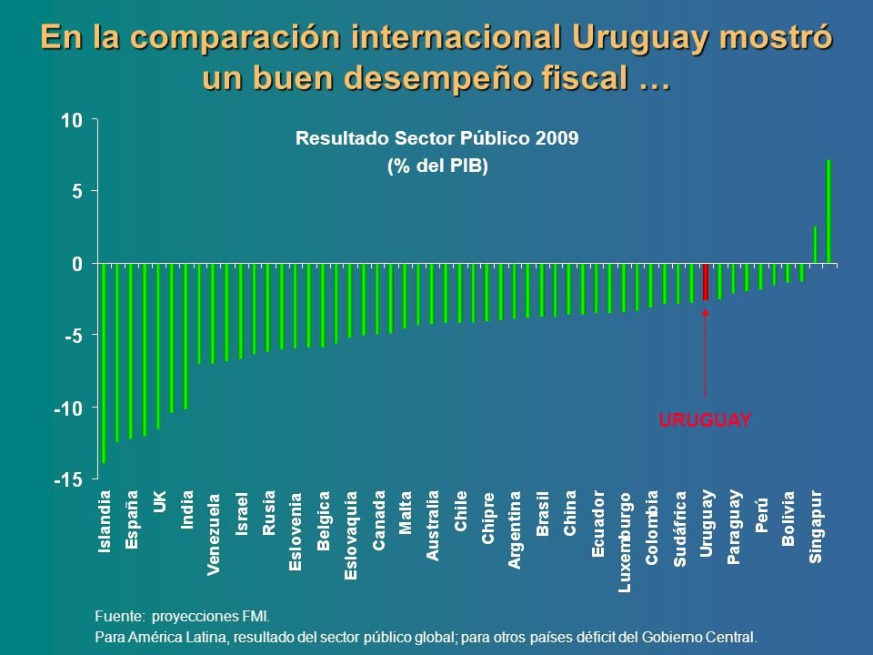 Resultado Sector Público 2009