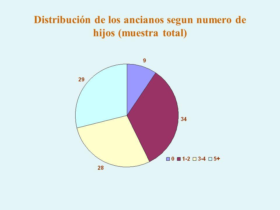 Distribución de los ancianos segun numero de hijos (muestra total)