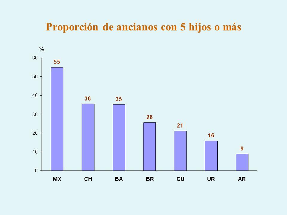 Proporción de ancianos con 5 hijos o más