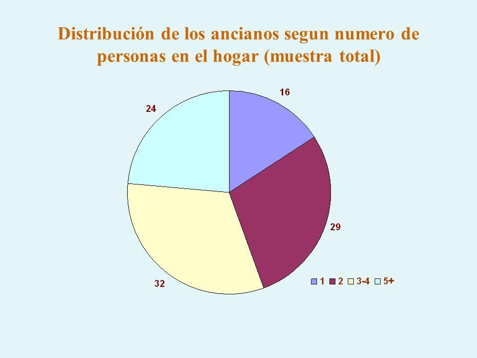 Distribución de los ancianos segun numero de personas en el hogar (muestra total)