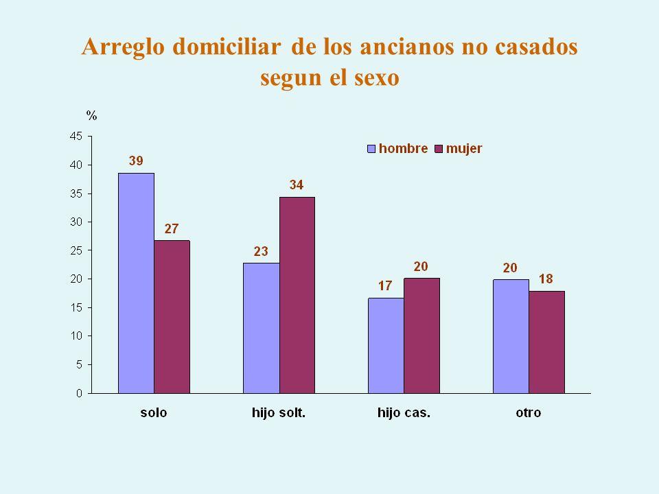 Arreglo domiciliar de los ancianos no casados segun el sexo