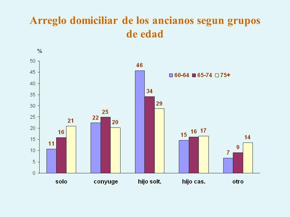 Arreglo domiciliar de los ancianos segun grupos de edad