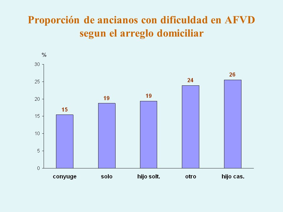 Proporción de ancianos con dificuldad en AFVD segun el arreglo domiciliar
