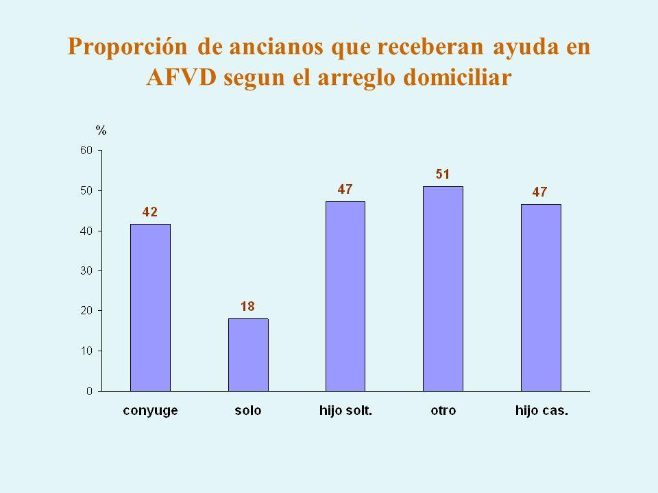 Proporción de ancianos que receberan ayuda en AFVD segun el arreglo domiciliar