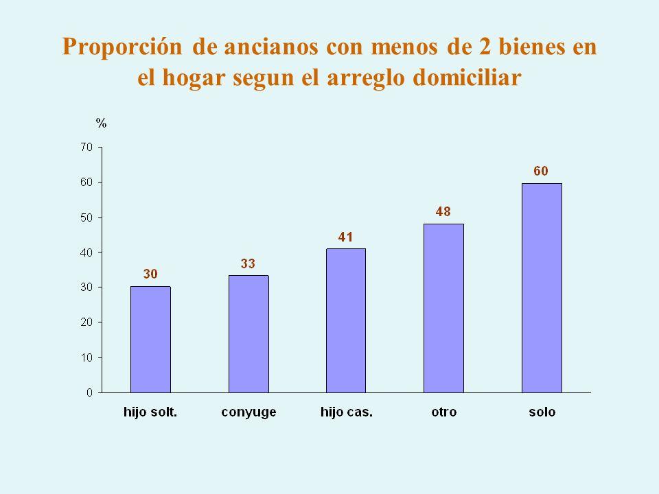 Proporción de ancianos con menos de 2 bienes en el hogar segun el arreglo domiciliar