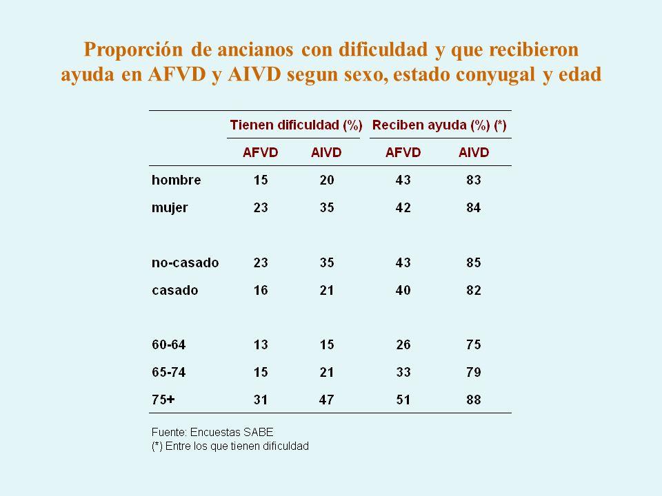 Proporción de ancianos con dificuldad y que recibieron ayuda en AFVD y AIVD segun sexo, estado conyugal y edad