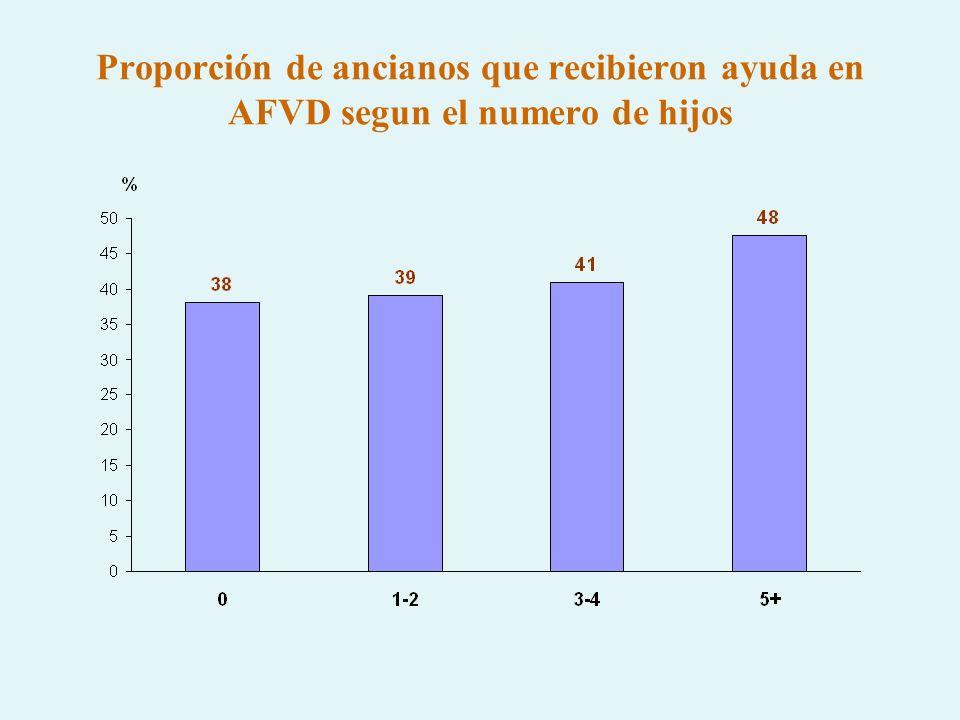 Proporción de ancianos que recibieron ayuda en AFVD segun el numero de hijos