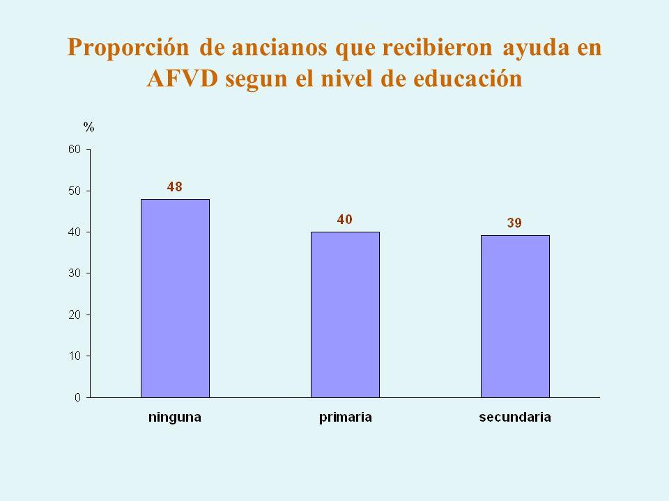 Proporción de ancianos que recibieron ayuda en AFVD segun el nivel de educación