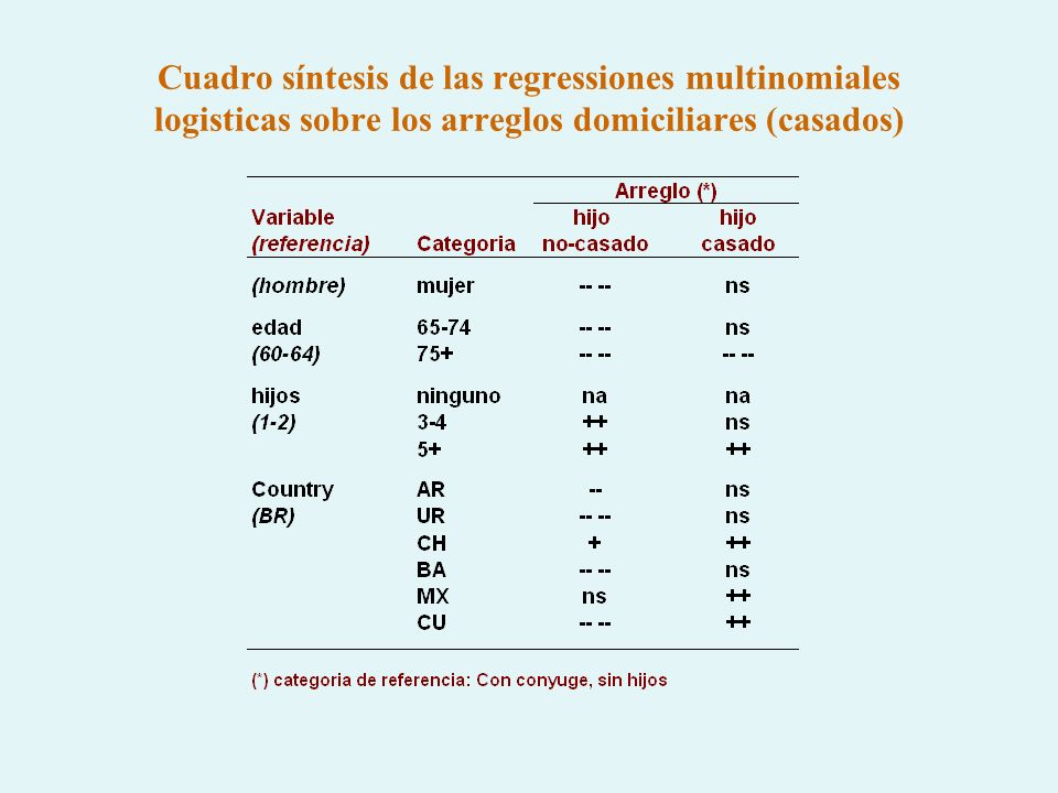 Cuadro síntesis de las regressiones multinomiales logisticas sobre los arreglos domiciliares (casados)