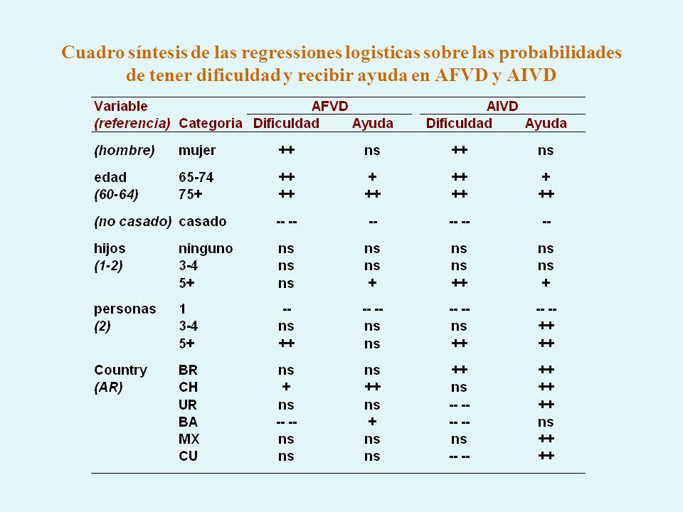 Cuadro síntesis de las regressiones logisticas sobre las probabilidades de tener dificuldad y recibir ayuda en AFVD y AIVD
