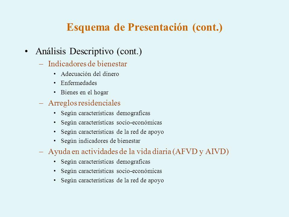 Esquema de Presentación (cont.)