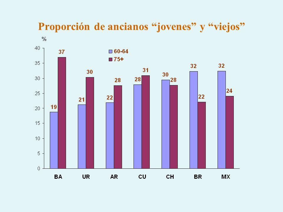 Proporción de ancianos jovenes y viejos