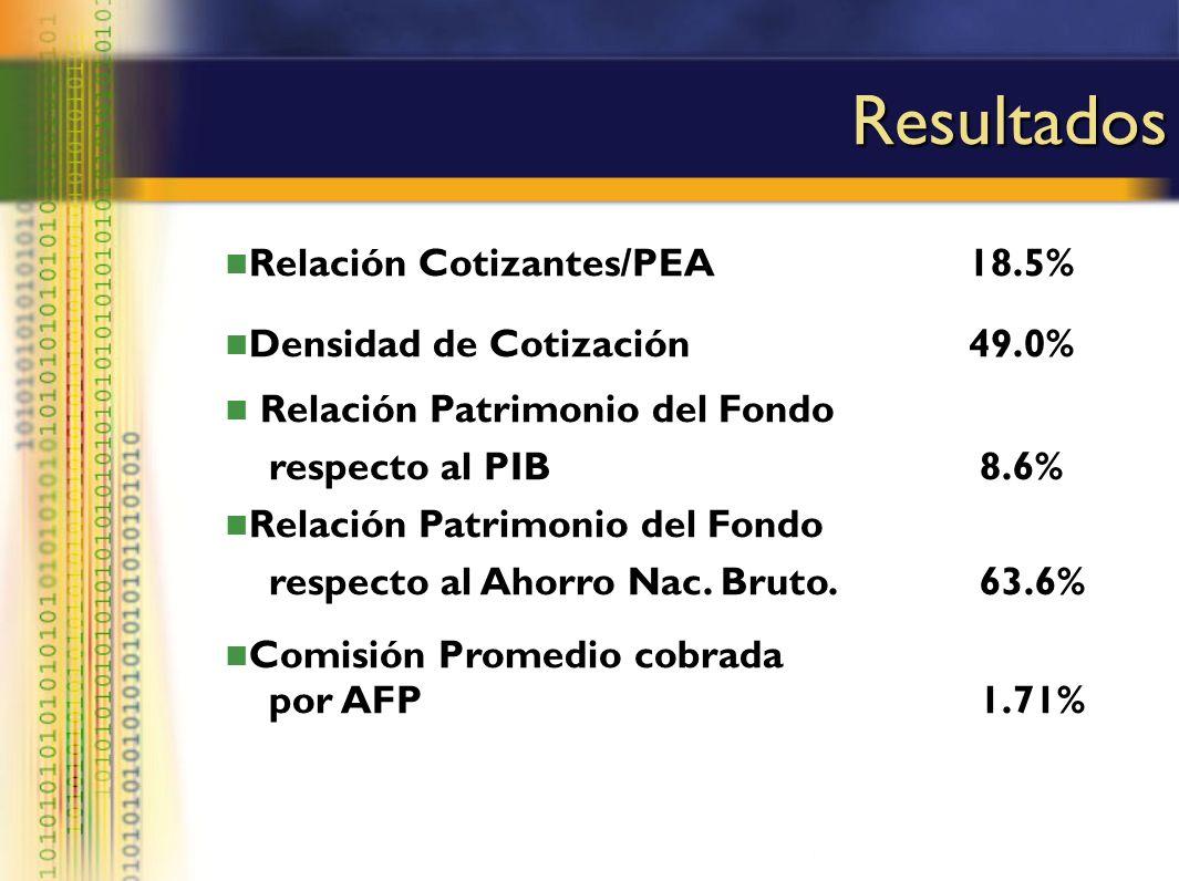 Resultados Relación Cotizantes/PEA 18.5% Densidad de Cotización 49.0%