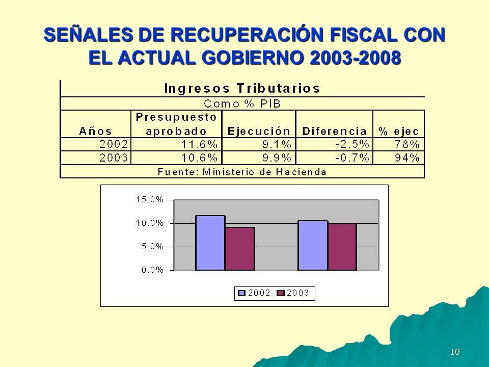 SEÑALES DE RECUPERACIÓN FISCAL CON EL ACTUAL GOBIERNO 2003-2008