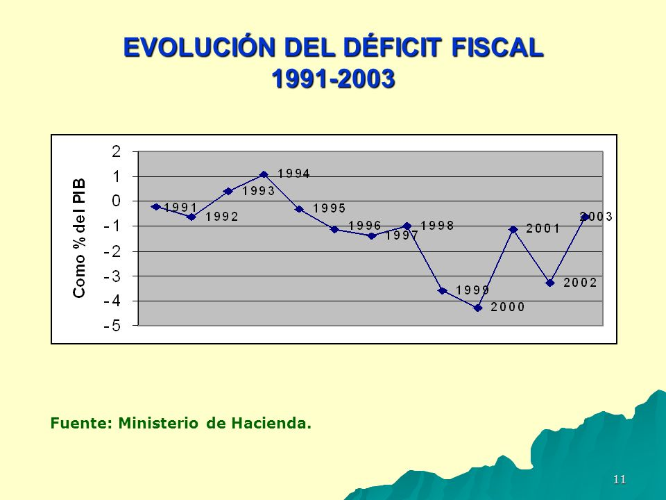 EVOLUCIÓN DEL DÉFICIT FISCAL 1991-2003