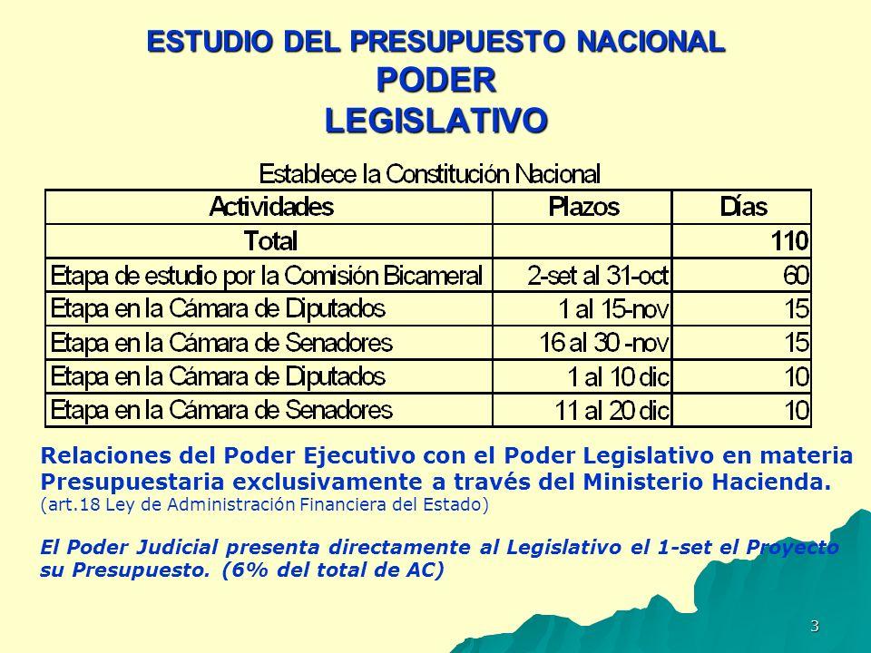 ESTUDIO DEL PRESUPUESTO NACIONAL PODER LEGISLATIVO