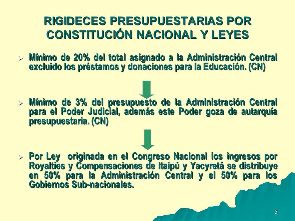 RIGIDECES PRESUPUESTARIAS POR CONSTITUCIÓN NACIONAL Y LEYES