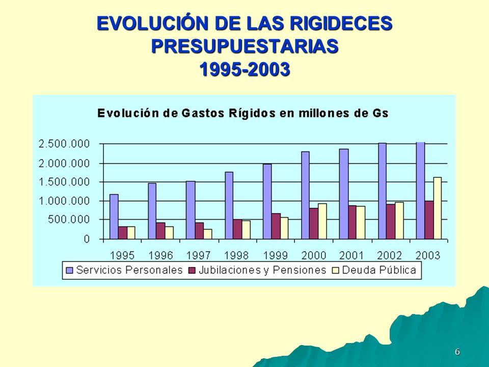 EVOLUCIÓN DE LAS RIGIDECES PRESUPUESTARIAS 1995-2003