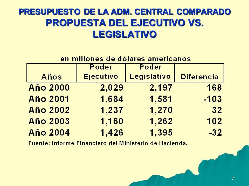 PRESUPUESTO DE LA ADM. CENTRAL COMPARADO PROPUESTA DEL EJECUTIVO VS