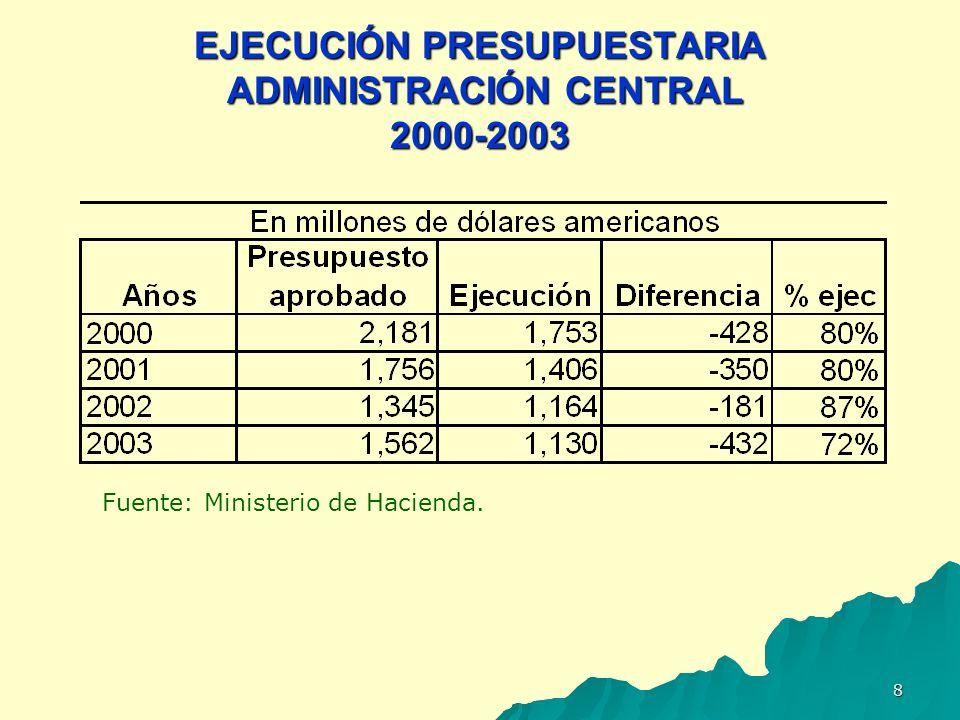 EJECUCIÓN PRESUPUESTARIA ADMINISTRACIÓN CENTRAL 2000-2003