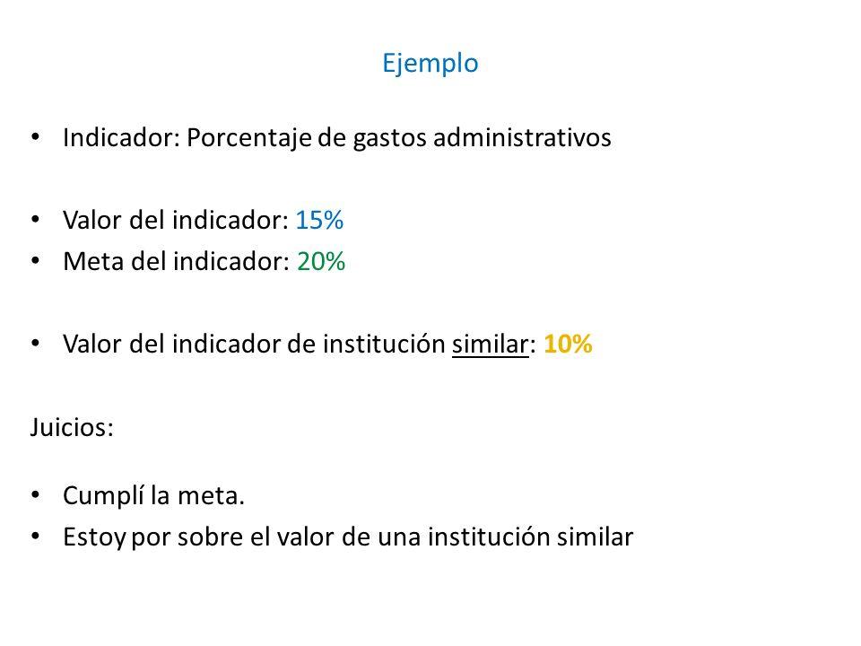 Ejemplo Indicador: Porcentaje de gastos administrativos