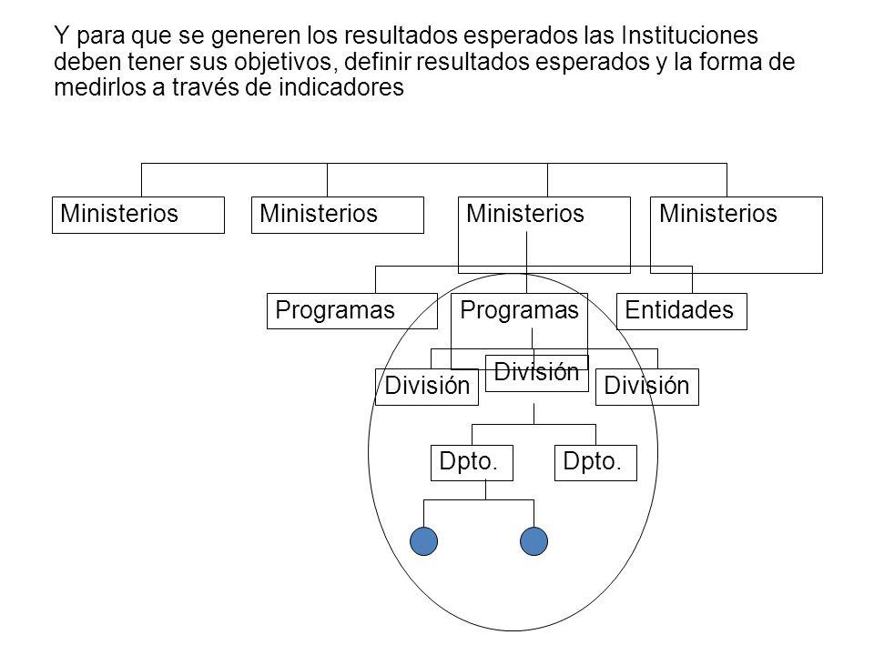 Y para que se generen los resultados esperados las Instituciones deben tener sus objetivos, definir resultados esperados y la forma de medirlos a través de indicadores