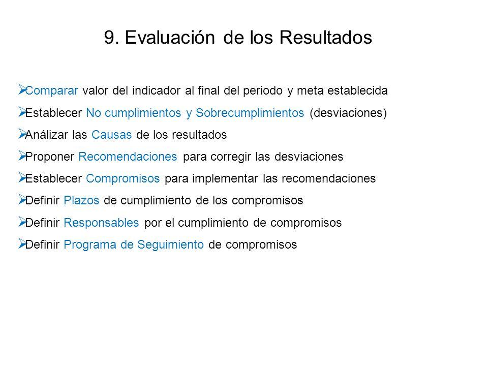 9. Evaluación de los Resultados