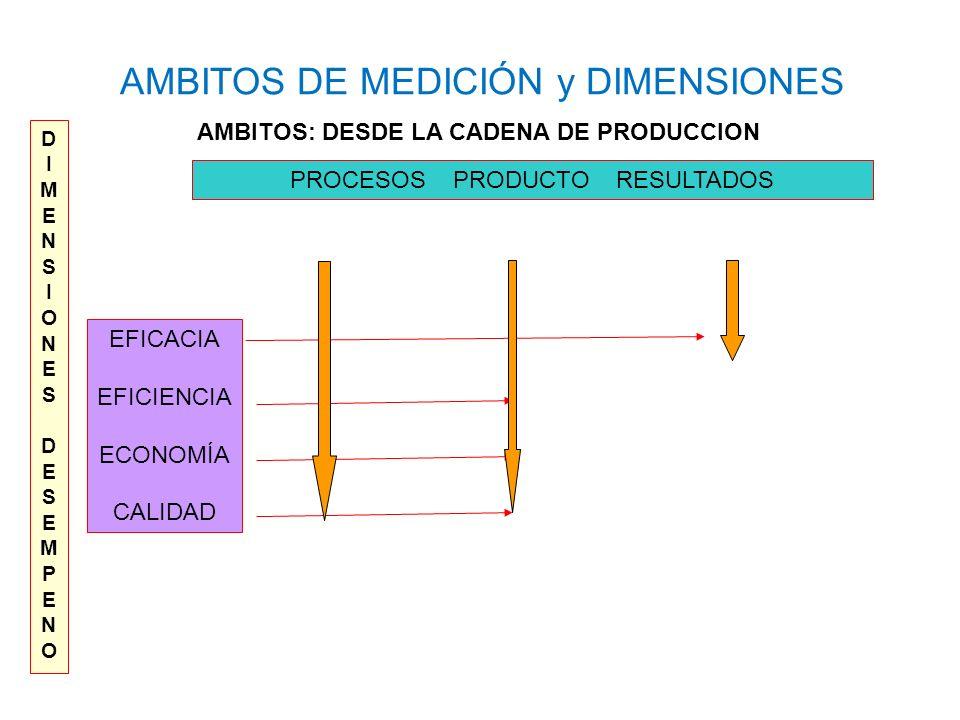 AMBITOS DE MEDICIÓN y DIMENSIONES