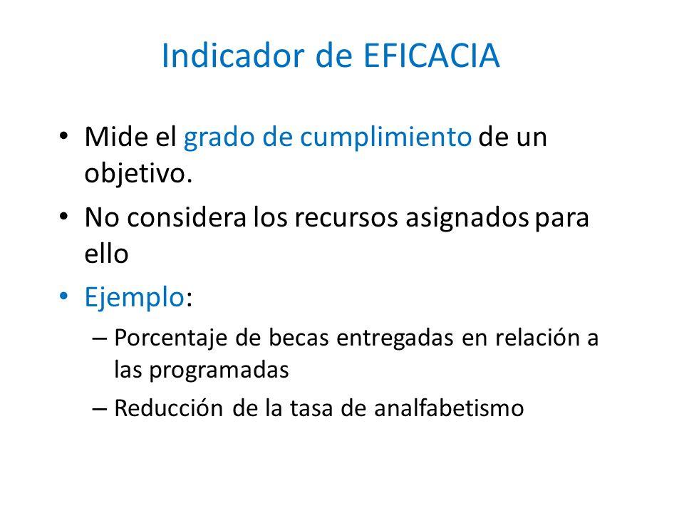 Indicador de EFICACIA Mide el grado de cumplimiento de un objetivo.