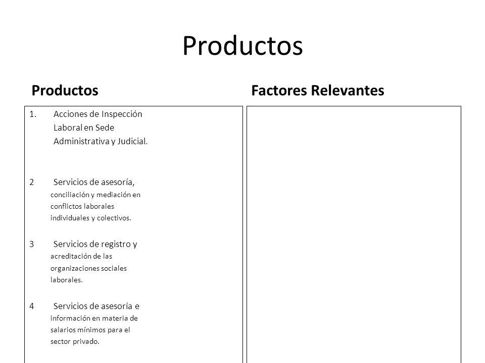 Productos Productos Factores Relevantes Cobertura de inspeccion