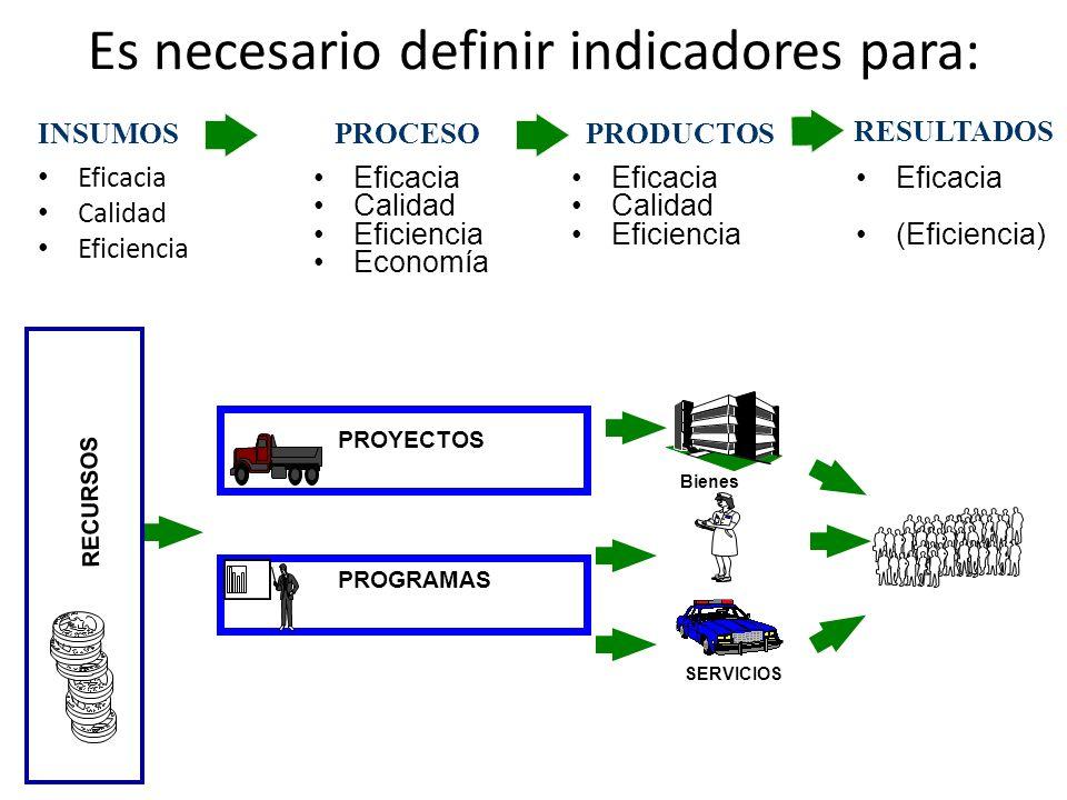 Es necesario definir indicadores para: