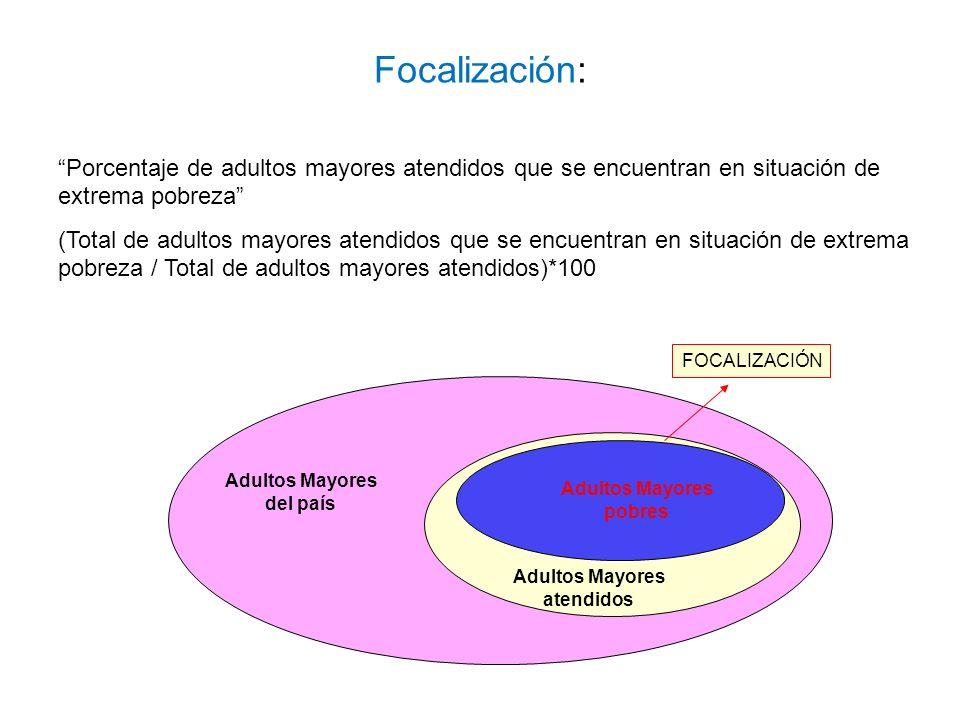 Focalización: Porcentaje de adultos mayores atendidos que se encuentran en situación de extrema pobreza