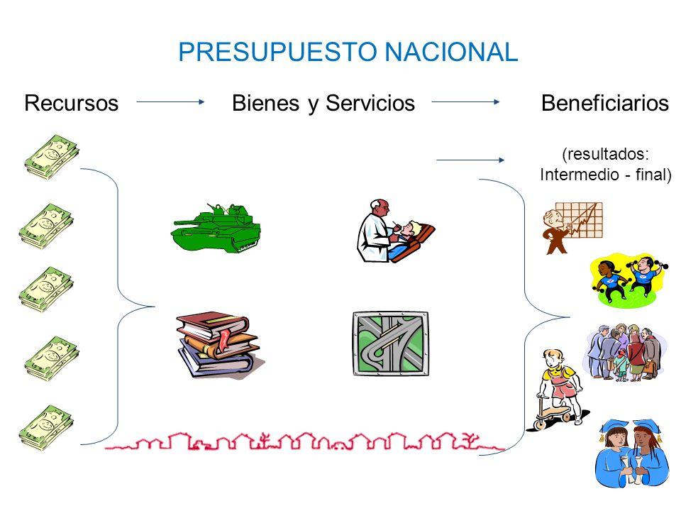 PRESUPUESTO NACIONAL Recursos Bienes y Servicios Beneficiarios