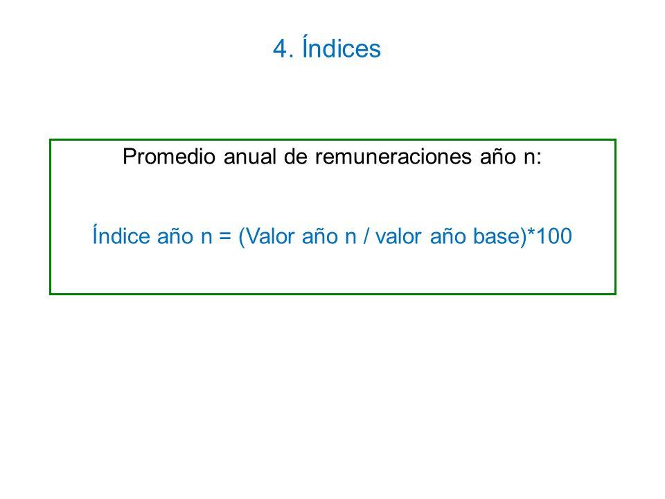 4. Índices Promedio anual de remuneraciones año n: