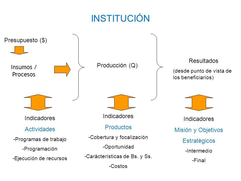 INSTITUCIÓN Presupuesto ($) Resultados Producción (Q)