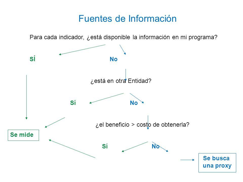 Para cada indicador, ¿está disponible la información en mi programa