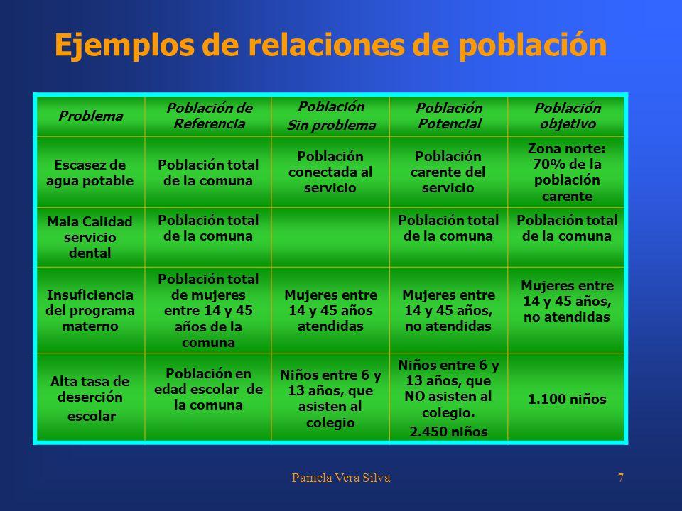 Ejemplos de relaciones de población