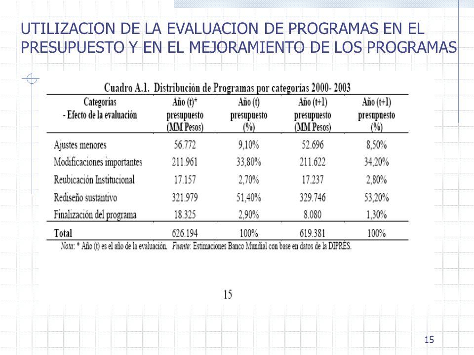 UTILIZACION DE LA EVALUACION DE PROGRAMAS EN EL
